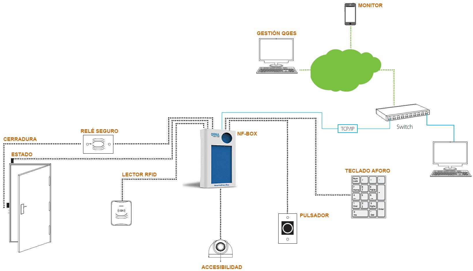 nfbox-acceso